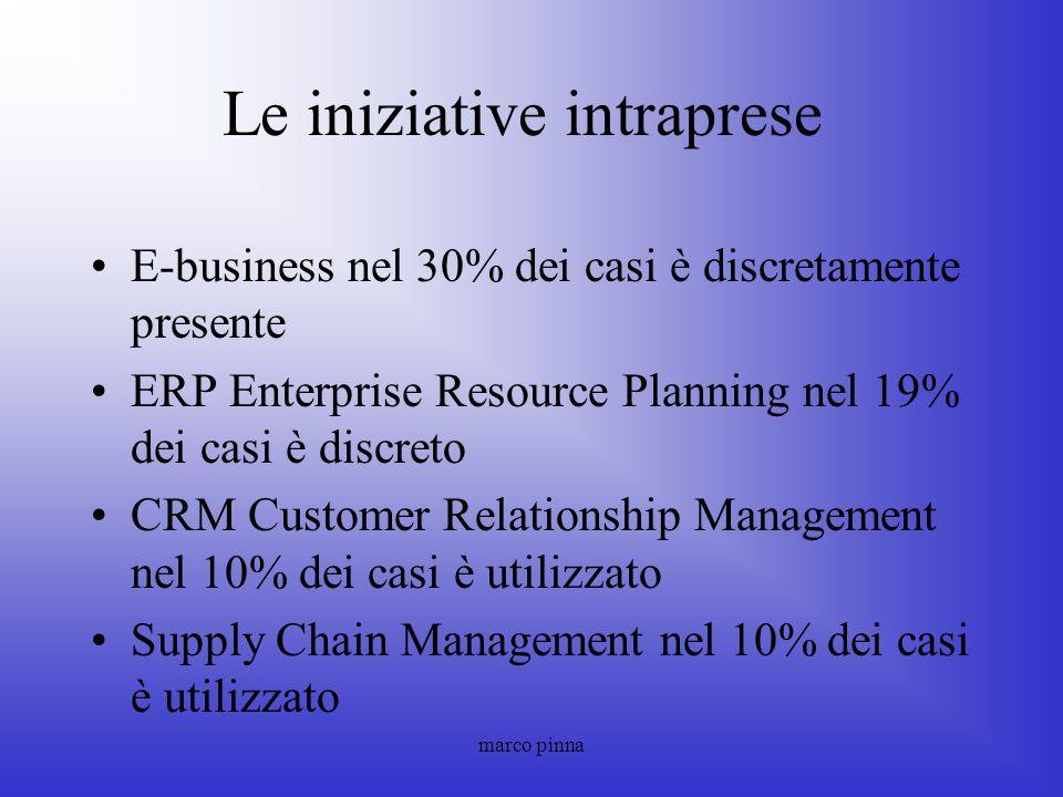 marco pinna Le iniziative intraprese E-business nel 30% dei casi è discretamente presente ERP Enterprise Resource Planning nel 19% dei casi è discreto