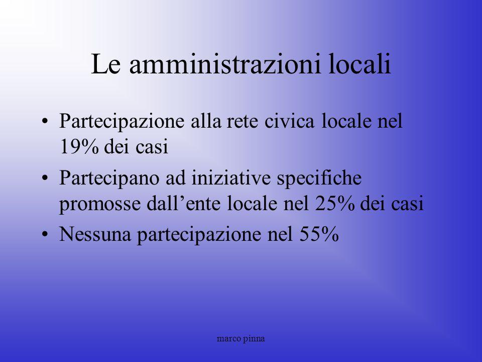marco pinna Le amministrazioni locali Partecipazione alla rete civica locale nel 19% dei casi Partecipano ad iniziative specifiche promosse dallente l