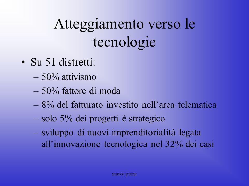 marco pinna Atteggiamento verso le tecnologie Su 51 distretti: –50% attivismo –50% fattore di moda –8% del fatturato investito nellarea telematica –so