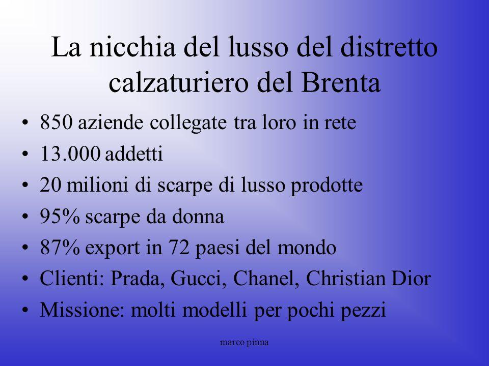 marco pinna La nicchia del lusso del distretto calzaturiero del Brenta 850 aziende collegate tra loro in rete 13.000 addetti 20 milioni di scarpe di l