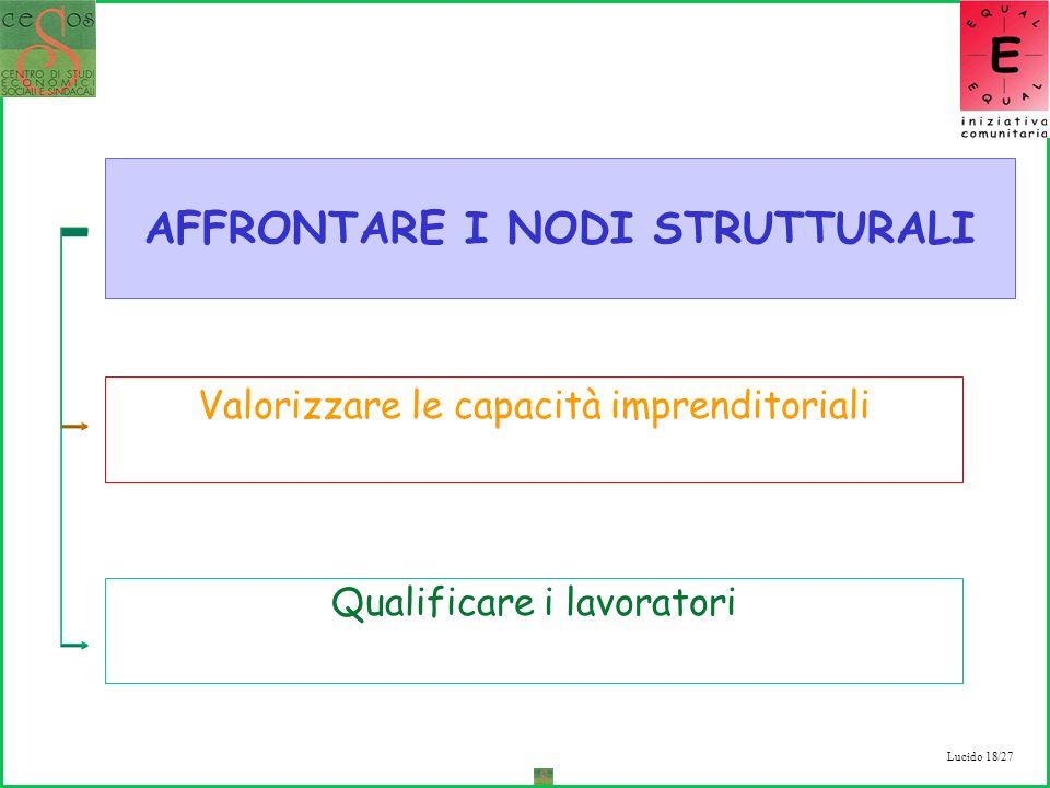 Lucido 18/27 Valorizzare le capacità imprenditoriali Qualificare i lavoratori AFFRONTARE I NODI STRUTTURALI
