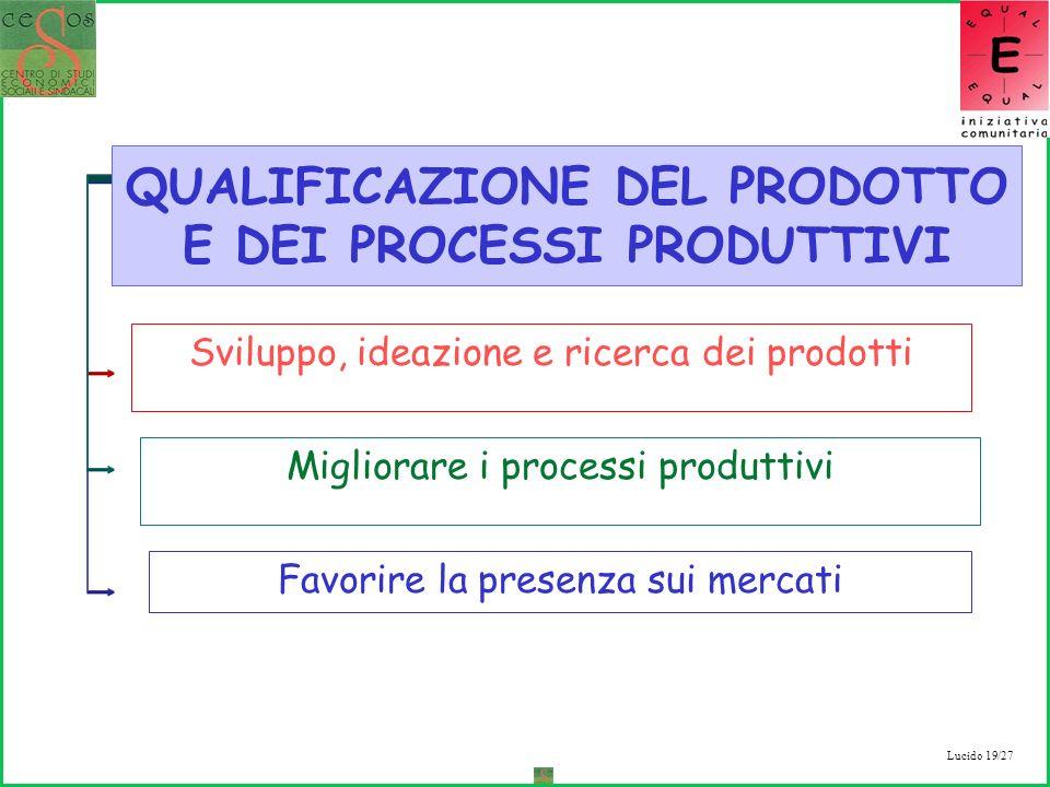 Lucido 19/27 Sviluppo, ideazione e ricerca dei prodotti Migliorare i processi produttivi Favorire la presenza sui mercati QUALIFICAZIONE DEL PRODOTTO E DEI PROCESSI PRODUTTIVI