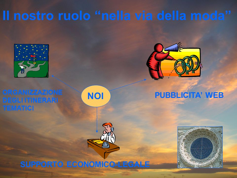 Il nostro ruolo nella via della moda ORGANIZZAZIONE DEGLI ITINERARI TEMATICI PUBBLICITA WEB SUPPORTO ECONOMICO-LEGALE NOI