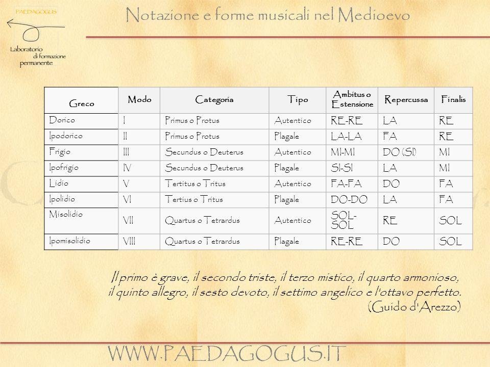 Notazione e forme musicali nel Medioevo WWW.PAEDAGOGUS.IT Greco ModoCategoriaTipo Ambitus o Estensione RepercussaFinalis Dorico IPrimus o ProtusAutent