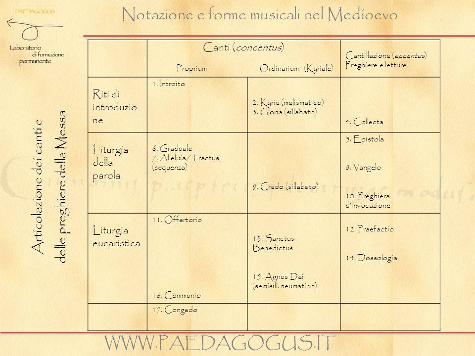 Notazione e forme musicali nel Medioevo WWW.PAEDAGOGUS.IT Canti (concentus) Proprium Ordinarium (Kyriale) Cantillazione (accentus) Preghiere e letture