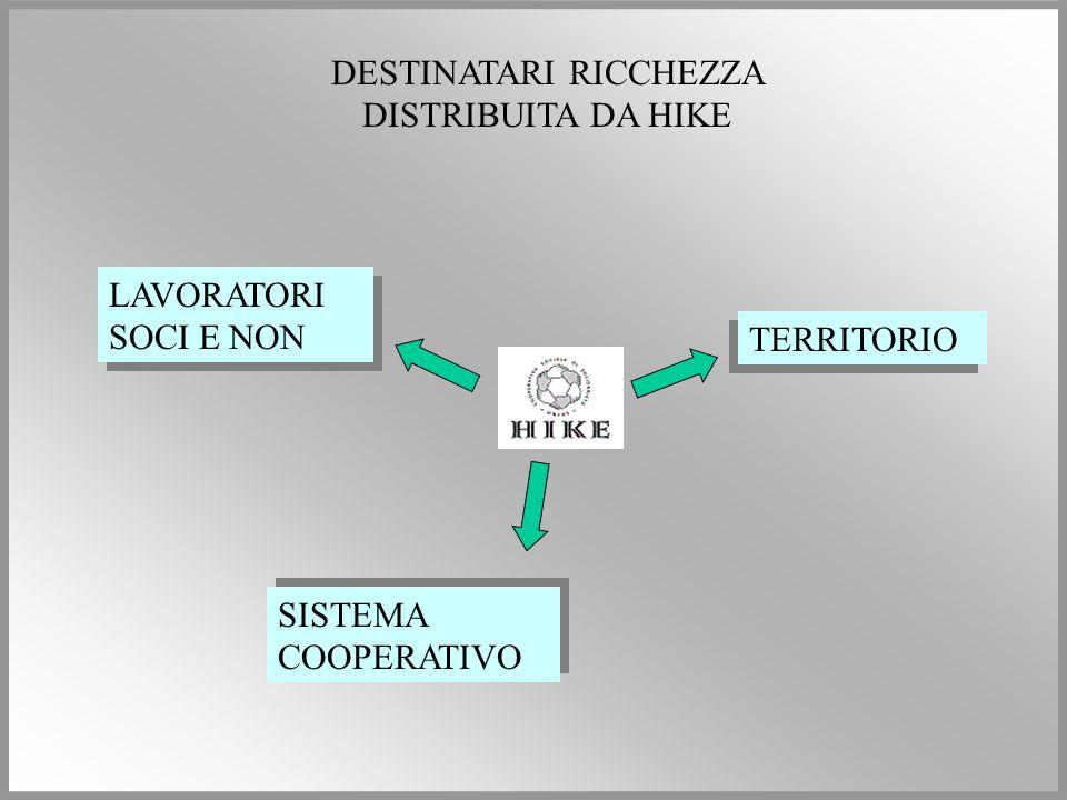 LAVORATORI SOCI E NON TERRITORIO SISTEMA COOPERATIVO DESTINATARI RICCHEZZA DISTRIBUITA DA HIKE