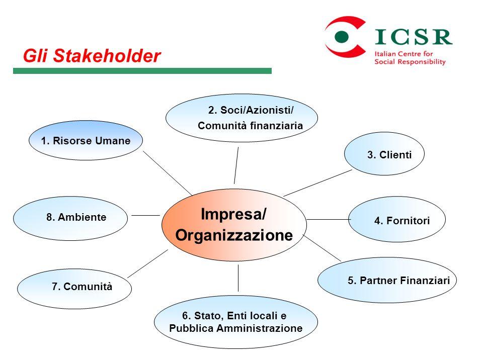 Impresa/ Organizzazione 4. Fornitori 3. Clienti 5. Partner Finanziari 2. Soci/Azionisti/ Comunità finanziaria 6. Stato, Enti locali e Pubblica Amminis