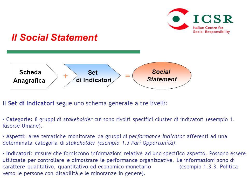 Il Social Statement Il Set di Indicatori segue uno schema generale a tre livelli: Categorie: 8 gruppi di stakeholder cui sono rivolti specifici cluste