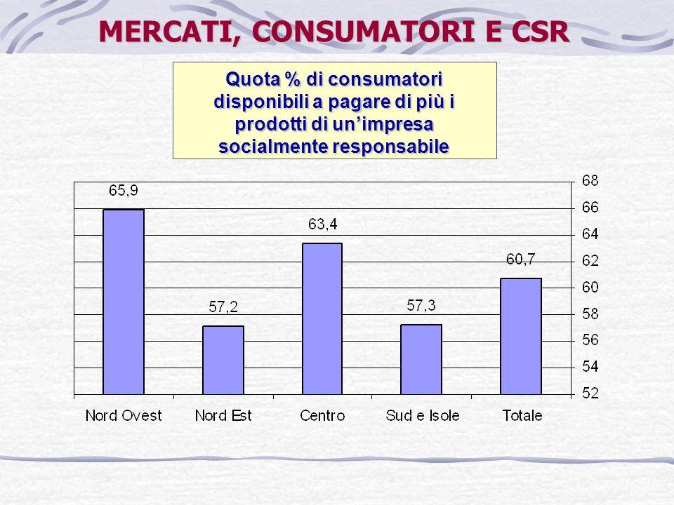 Quota % di consumatori disponibili a pagare di più i prodotti di unimpresa socialmente responsabile MERCATI, CONSUMATORI E CSR