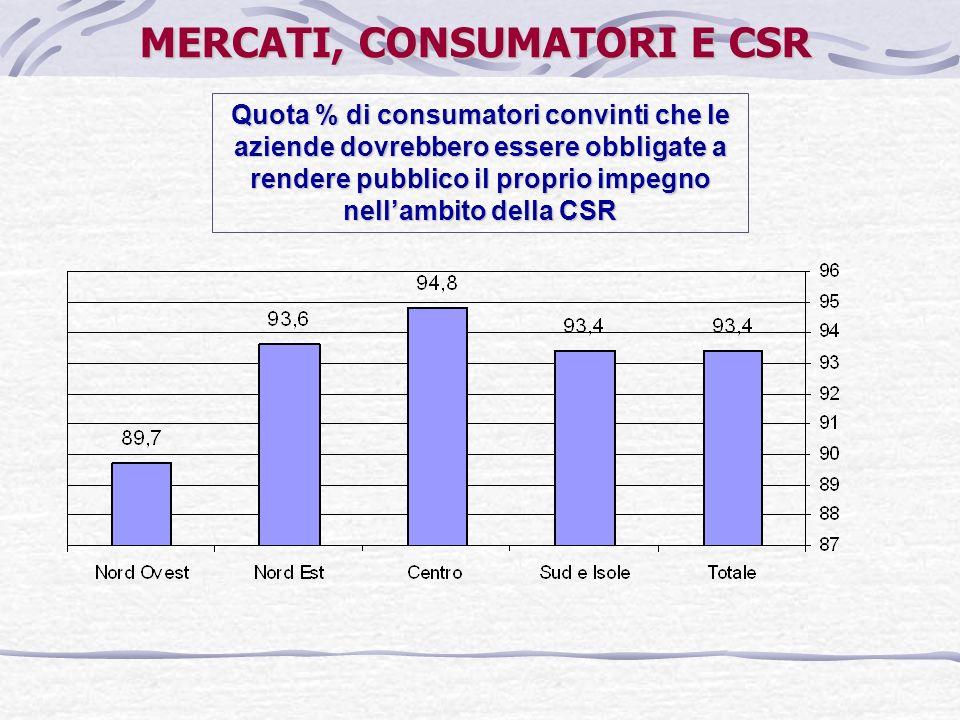 Quota % di consumatori convinti che le aziende dovrebbero essere obbligate a rendere pubblico il proprio impegno nellambito della CSR MERCATI, CONSUMA