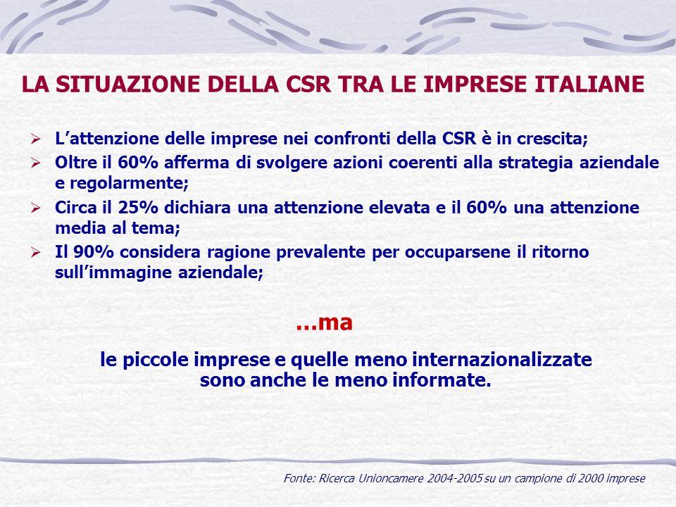 LA SITUAZIONE DELLA CSR TRA LE IMPRESE ITALIANE Lattenzione delle imprese nei confronti della CSR è in crescita; Oltre il 60% afferma di svolgere azio