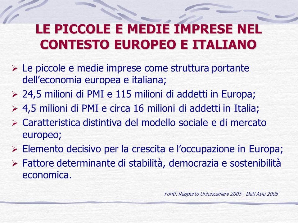 LE PICCOLE E MEDIE IMPRESE NEL CONTESTO EUROPEO E ITALIANO Le piccole e medie imprese come struttura portante delleconomia europea e italiana; 24,5 milioni di PMI e 115 milioni di addetti in Europa; 4,5 milioni di PMI e circa 16 milioni di addetti in Italia; Caratteristica distintiva del modello sociale e di mercato europeo; Elemento decisivo per la crescita e loccupazione in Europa; Fattore determinante di stabilità, democrazia e sostenibilità economica.