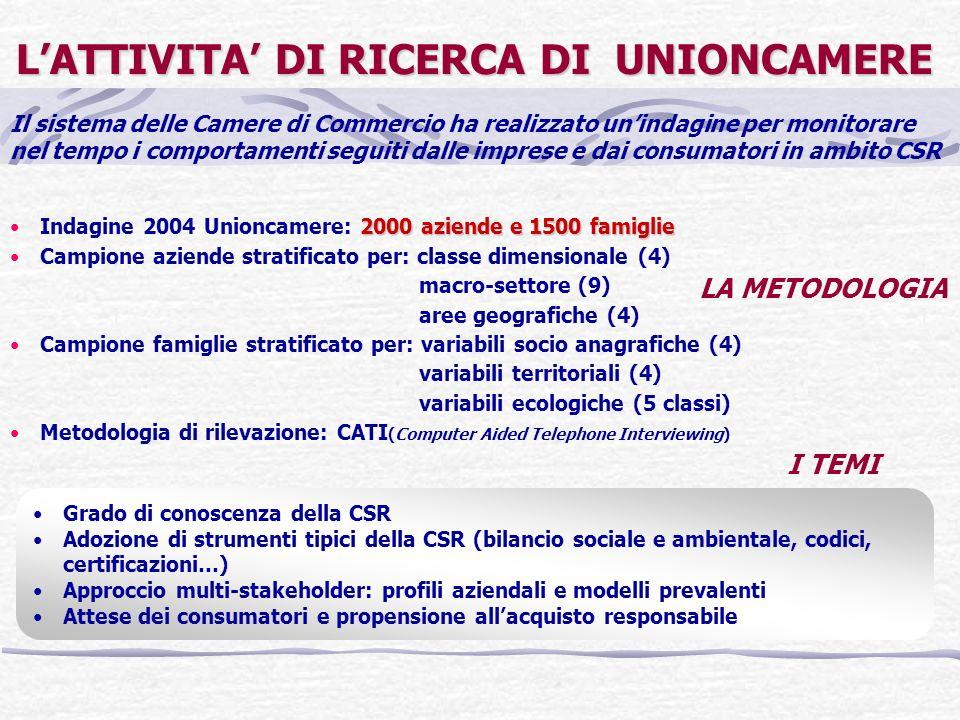 LATTIVITA DI RICERCA DI UNIONCAMERE 2000 aziende e 1500 famiglieIndagine 2004 Unioncamere: 2000 aziende e 1500 famiglie Campione aziende stratificato