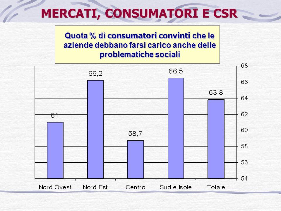 MERCATI, CONSUMATORI E CSR Quota % di consumatori convinti che le aziende debbano farsi carico anche delle problematiche sociali
