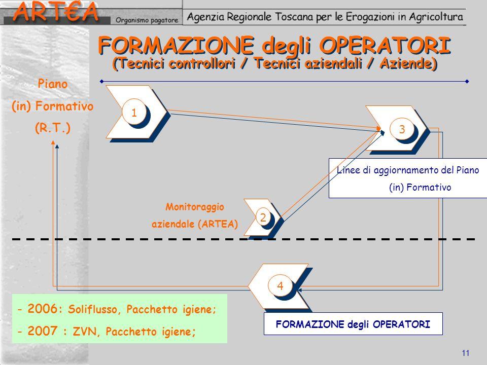 11 FORMAZIONE degli OPERATORI (Tecnici controllori / Tecnici aziendali / Aziende) 1 1 2 2 Linee di aggiornamento del Piano (in) Formativo 3 3 FORMAZIO