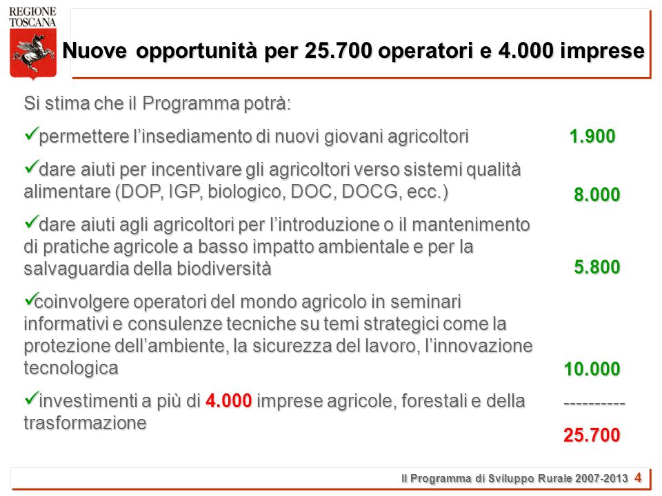 Il Programma di Sviluppo Rurale 2007-2013 4 Nuove opportunità per 25.700 operatori e 4.000 imprese 1.900 1.900 8.000 8.000 5.800 5.800 10.000 10.000 ---------- ---------- 25.700 25.700 Si stima che il Programma potrà: permettere linsediamento di nuovi giovani agricoltori permettere linsediamento di nuovi giovani agricoltori dare aiuti per incentivare gli agricoltori verso sistemi qualità alimentare (DOP, IGP, biologico, DOC, DOCG, ecc.) dare aiuti per incentivare gli agricoltori verso sistemi qualità alimentare (DOP, IGP, biologico, DOC, DOCG, ecc.) dare aiuti agli agricoltori per lintroduzione o il mantenimento di pratiche agricole a basso impatto ambientale e per la salvaguardia della biodiversità dare aiuti agli agricoltori per lintroduzione o il mantenimento di pratiche agricole a basso impatto ambientale e per la salvaguardia della biodiversità coinvolgere operatori del mondo agricolo in seminari informativi e consulenze tecniche su temi strategici come la protezione dellambiente, la sicurezza del lavoro, linnovazione tecnologica coinvolgere operatori del mondo agricolo in seminari informativi e consulenze tecniche su temi strategici come la protezione dellambiente, la sicurezza del lavoro, linnovazione tecnologica investimenti a più di 4.000 imprese agricole, forestali e della trasformazione investimenti a più di 4.000 imprese agricole, forestali e della trasformazione