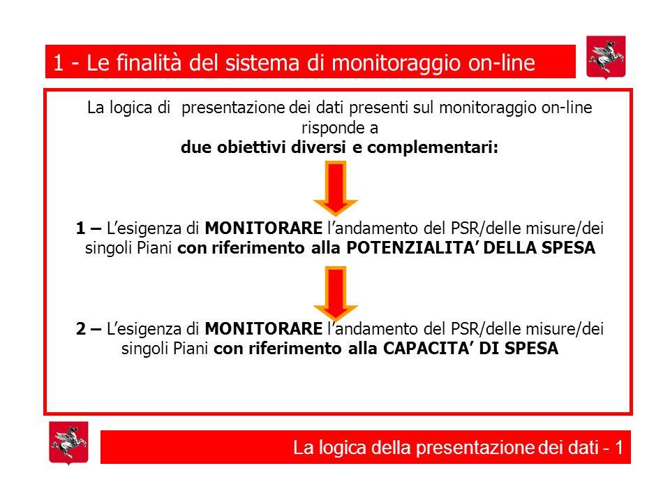 La logica della presentazione dei dati - 1 1 - Le finalità del sistema di monitoraggio on-line La logica di presentazione dei dati presenti sul monitoraggio on-line risponde a due obiettivi diversi e complementari: 1 – Lesigenza di MONITORARE landamento del PSR/delle misure/dei singoli Piani con riferimento alla POTENZIALITA DELLA SPESA 2 – Lesigenza di MONITORARE landamento del PSR/delle misure/dei singoli Piani con riferimento alla CAPACITA DI SPESA