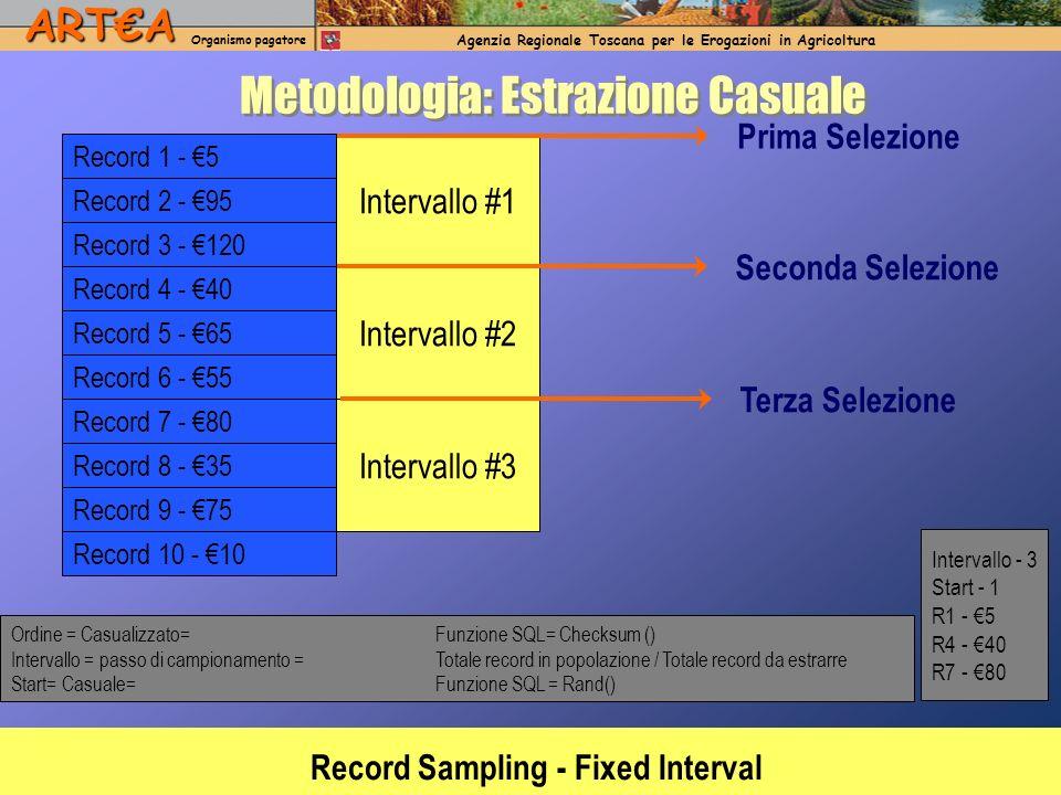 ARTA Organismo pagatore Agenzia Regionale Toscana per le Erogazioni in AgricolturaARTA Organismo pagatore Agenzia Regionale Toscana per le Erogazioni in Agricoltura Intervallo #1 Intervallo #2 Intervallo #3 Prima Selezione Seconda Selezione Terza Selezione Intervallo - 3 Start - 1 R1 - 5 R4 - 40 R7 - 80 Record 2 - 95 Record 3 - 120 Record 4 - 40 Record 5 - 65 Record 6 - 55 Record 7 - 80 Record 8 - 35 Record 9 - 75 Record 10 - 10 Ordine = Casualizzato= Funzione SQL= Checksum () Intervallo = passo di campionamento = Totale record in popolazione / Totale record da estrarre Start= Casuale=Funzione SQL = Rand() Metodologia: Estrazione Casuale Record 1 - 5 Record Sampling - Fixed Interval