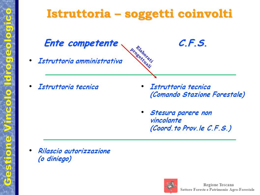 Regione Toscana Settore Foreste e Patrimonio Agro-Forestale C.F.S. Istruttoria tecnica (Comando Stazione Forestale) Stesura parere non vincolante (Coo