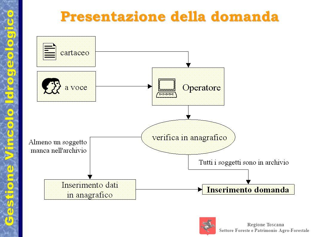 Regione Toscana Settore Foreste e Patrimonio Agro-Forestale Presentazione della domanda