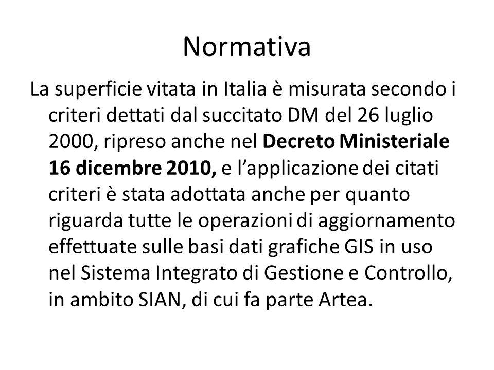 Normativa La superficie vitata in Italia è misurata secondo i criteri dettati dal succitato DM del 26 luglio 2000, ripreso anche nel Decreto Ministeri