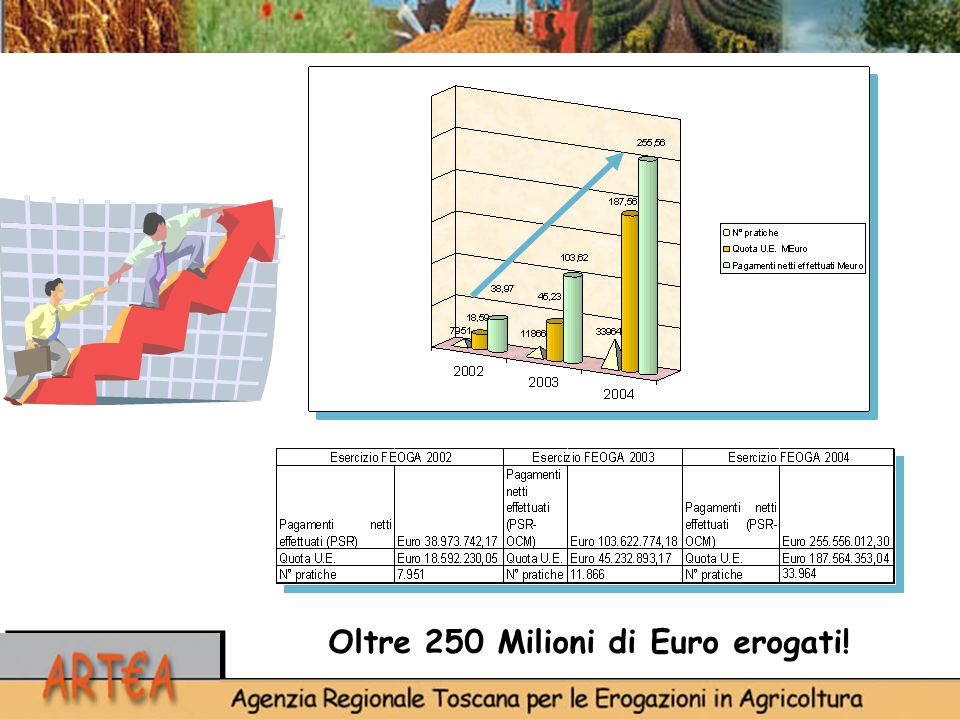 Oltre 250 Milioni di Euro erogati!