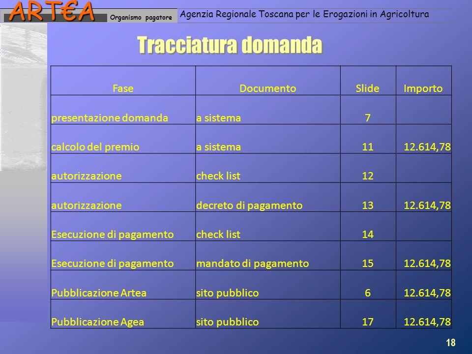 Organismo pagatoreARTA Agenzia Regionale Toscana per le Erogazioni in Agricoltura Tracciatura domanda 18 FaseDocumentoSlideImporto presentazione domandaa sistema7 calcolo del premioa sistema1112.614,78 autorizzazionecheck list12 autorizzazionedecreto di pagamento1312.614,78 Esecuzione di pagamentocheck list14 Esecuzione di pagamentomandato di pagamento1512.614,78 Pubblicazione Arteasito pubblico612.614,78 Pubblicazione Ageasito pubblico1712.614,78