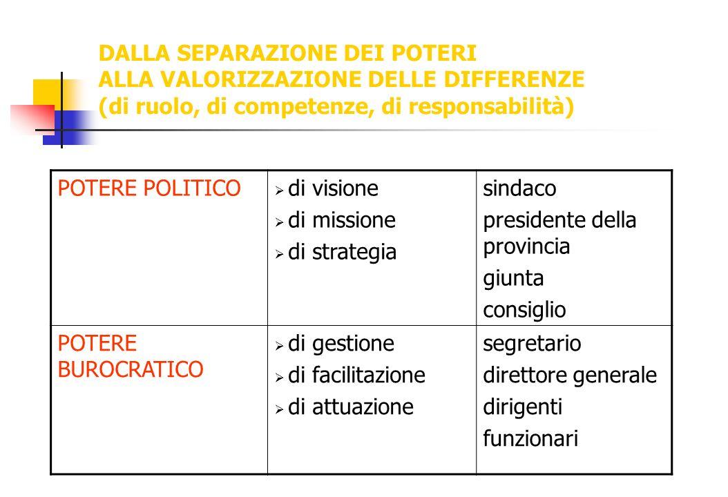 DALLA SEPARAZIONE DEI POTERI ALLA VALORIZZAZIONE DELLE DIFFERENZE (di ruolo, di competenze, di responsabilità) POTERE POLITICO di visione di missione