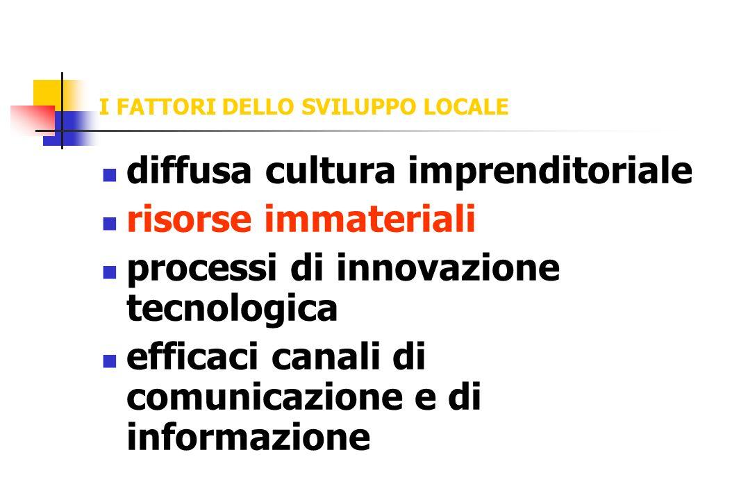 I FATTORI DELLO SVILUPPO LOCALE diffusa cultura imprenditoriale risorse immateriali processi di innovazione tecnologica efficaci canali di comunicazio