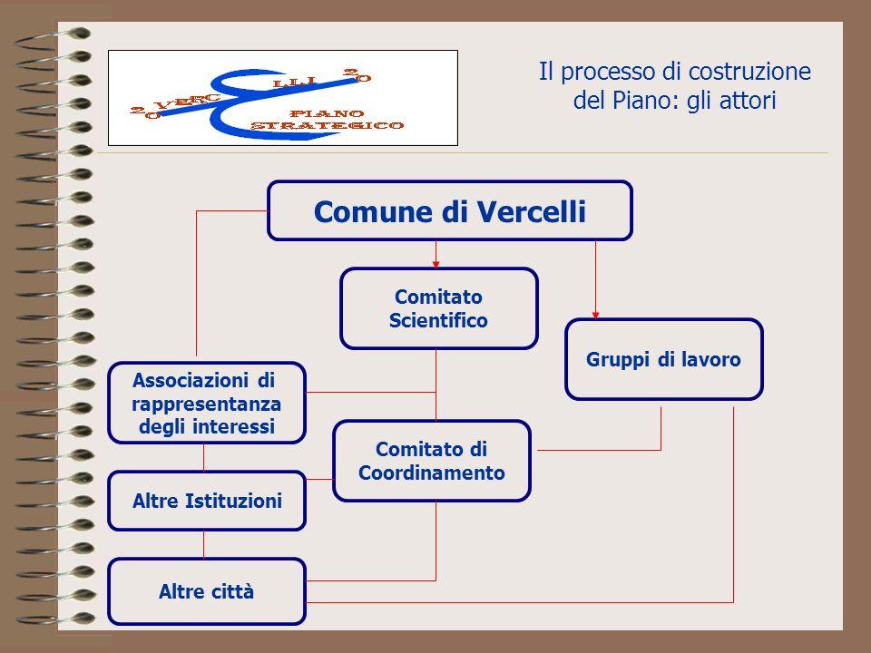 Il processo di costruzione del Piano: gli attori Comune di Vercelli Associazioni di rappresentanza degli interessi Altre Istituzioni Altre città Comitato Scientifico Comitato di Coordinamento Gruppi di lavoro