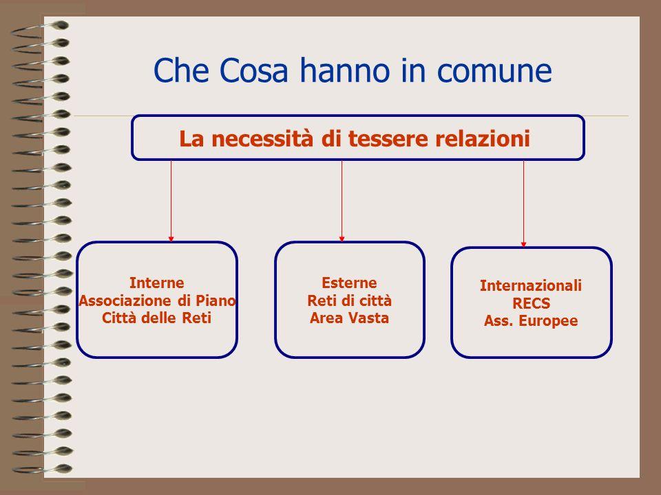 Che Cosa hanno in comune La necessità di tessere relazioni Esterne Reti di città Area Vasta Interne Associazione di Piano Città delle Reti Internazionali RECS Ass.