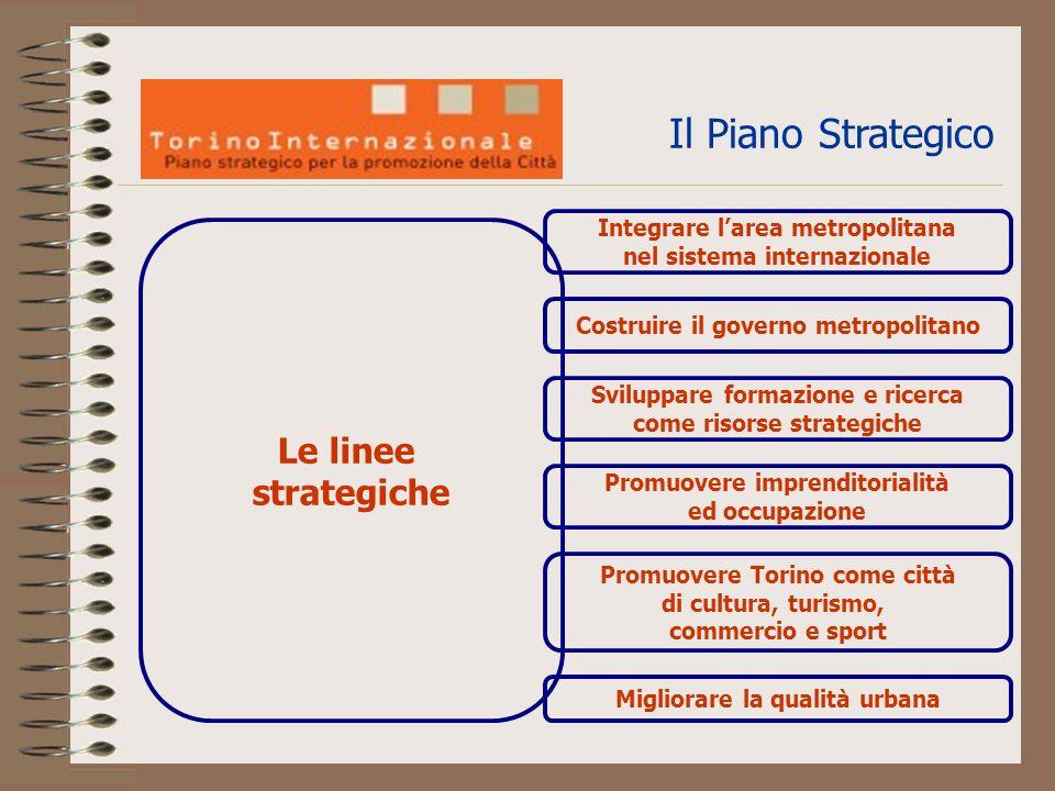Le linee strategiche Integrare larea metropolitana nel sistema internazionale Promuovere Torino come città di cultura, turismo, commercio e sport Costruire il governo metropolitano Sviluppare formazione e ricerca come risorse strategiche Promuovere imprenditorialità ed occupazione Migliorare la qualità urbana Il Piano Strategico