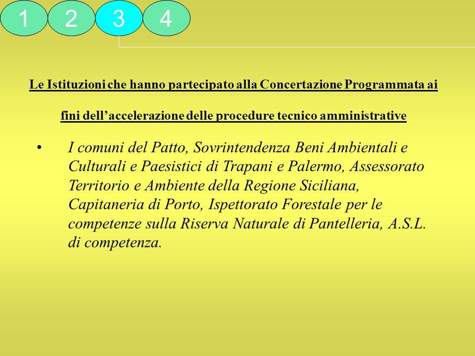 Le Istituzioni che hanno partecipato alla Concertazione Programmata ai fini dellaccelerazione delle procedure tecnico amministrative I comuni del Patt