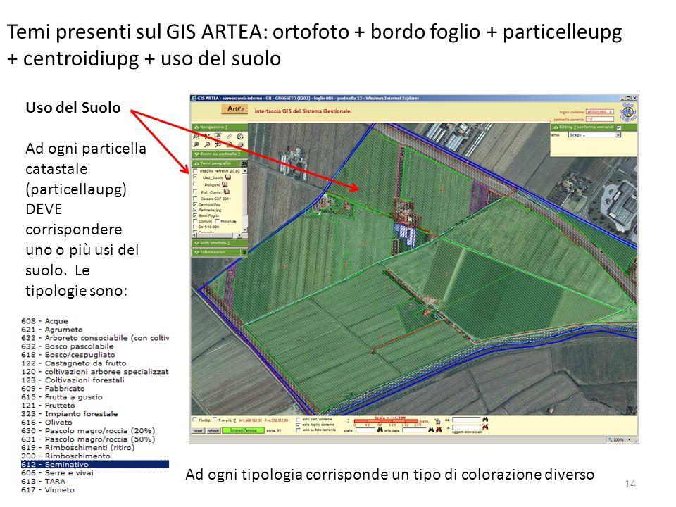14 Temi presenti sul GIS ARTEA: ortofoto + bordo foglio + particelleupg + centroidiupg + uso del suolo Uso del Suolo Ad ogni particella catastale (par