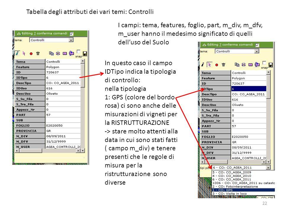 22 Tabella degli attributi dei vari temi: Controlli I campi: tema, features, foglio, part, m_div, m_dfv, m_user hanno il medesimo significato di quell