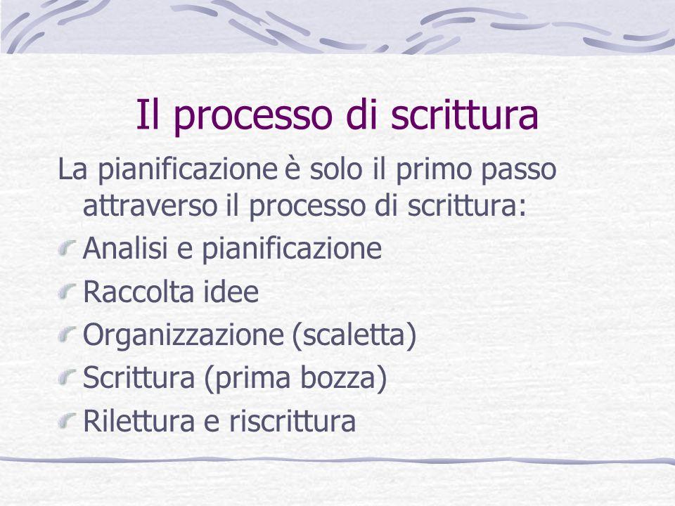 Il processo di scrittura La pianificazione è solo il primo passo attraverso il processo di scrittura: Analisi e pianificazione Raccolta idee Organizza