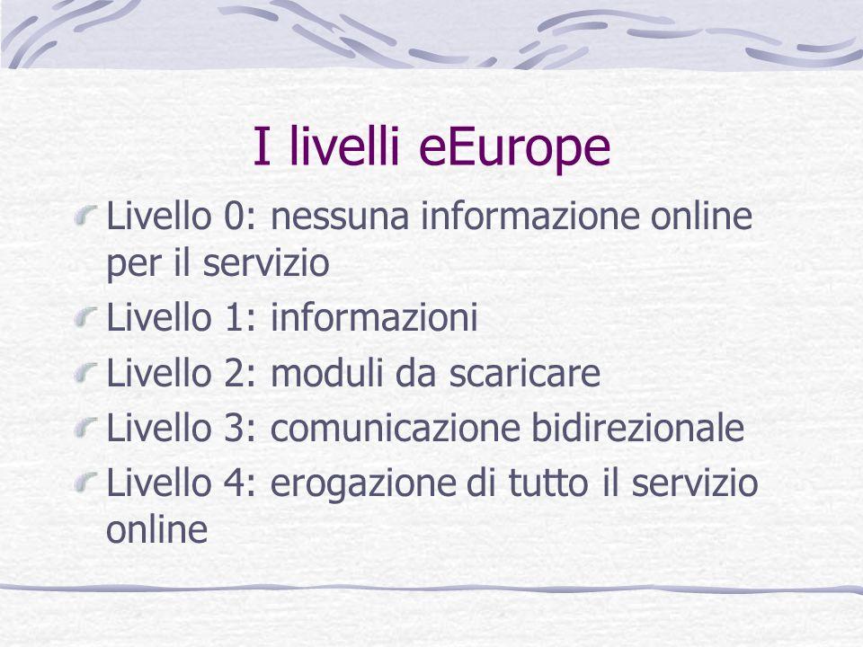 I livelli eEurope Livello 0: nessuna informazione online per il servizio Livello 1: informazioni Livello 2: moduli da scaricare Livello 3: comunicazio