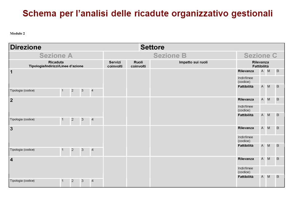 Schema per lanalisi delle ricadute organizzativo gestionali