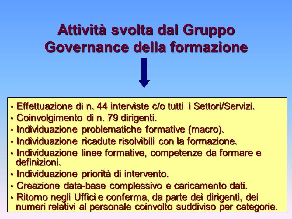 Attività svolta dal Gruppo Governance della formazione Effettuazione di n.