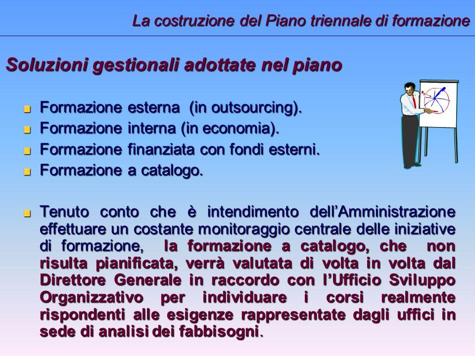 Soluzioni gestionali adottate nel piano Formazione esterna (in outsourcing).