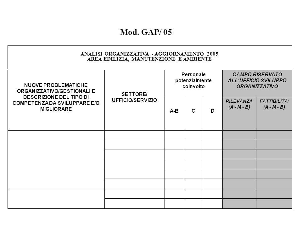 ANALISI ORGANIZZATIVA - AGGIORNAMENTO 2005 AREA EDILIZIA, MANUTENZIONE E AMBIENTE NUOVE PROBLEMATICHE ORGANIZZATIVO/GESTIONALI E DESCRIZIONE DEL TIPO DI COMPETENZA DA SVILUPPARE E/O MIGLIORARE SETTORE/ UFFICIO/SERVIZIO Personale potenzialmente coinvolto CAMPO RISERVATO ALL UFFICIO SVILUPPO ORGANIZZATIVO A-BCD RILEVANZA (A - M - B) FATTIBILITA (A - M - B) Mod.