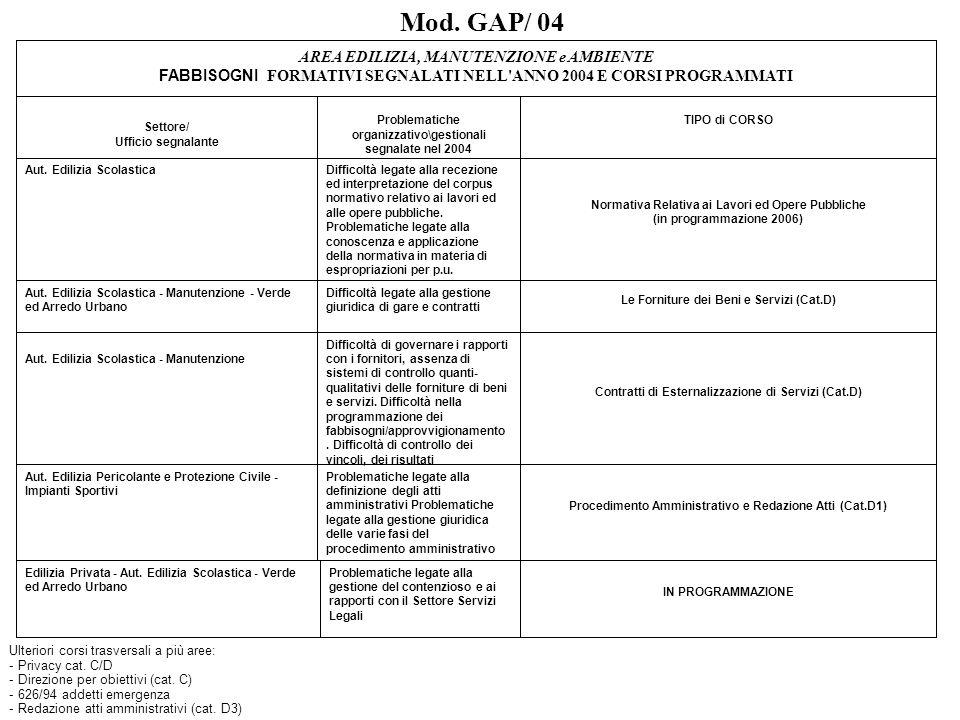 Mod. GAP/ 04 AREA EDILIZIA, MANUTENZIONE e AMBIENTE FABBISOGNI FORMATIVI SEGNALATI NELL'ANNO 2004 E CORSI PROGRAMMATI Settore/ Ufficio segnalante Prob