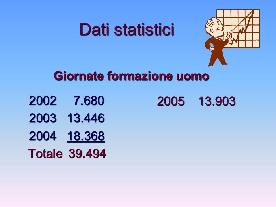Dati statistici 2002 7.680 2002 7.680 2003 13.446 2003 13.446 2004 18.368 2004 18.368 Totale39.494 Totale 39.494 2005 13.903 Giornate formazione uomo
