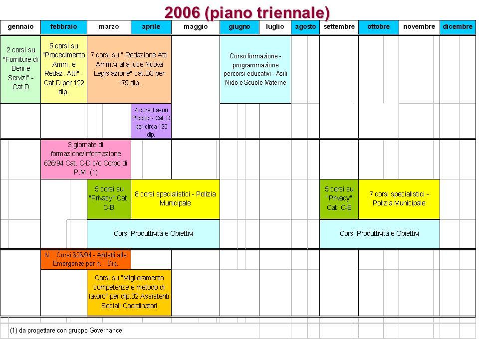 2006 (piano triennale)