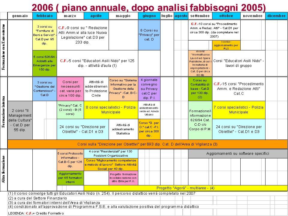 2006 ( piano annuale, dopo analisi fabbisogni 2005)