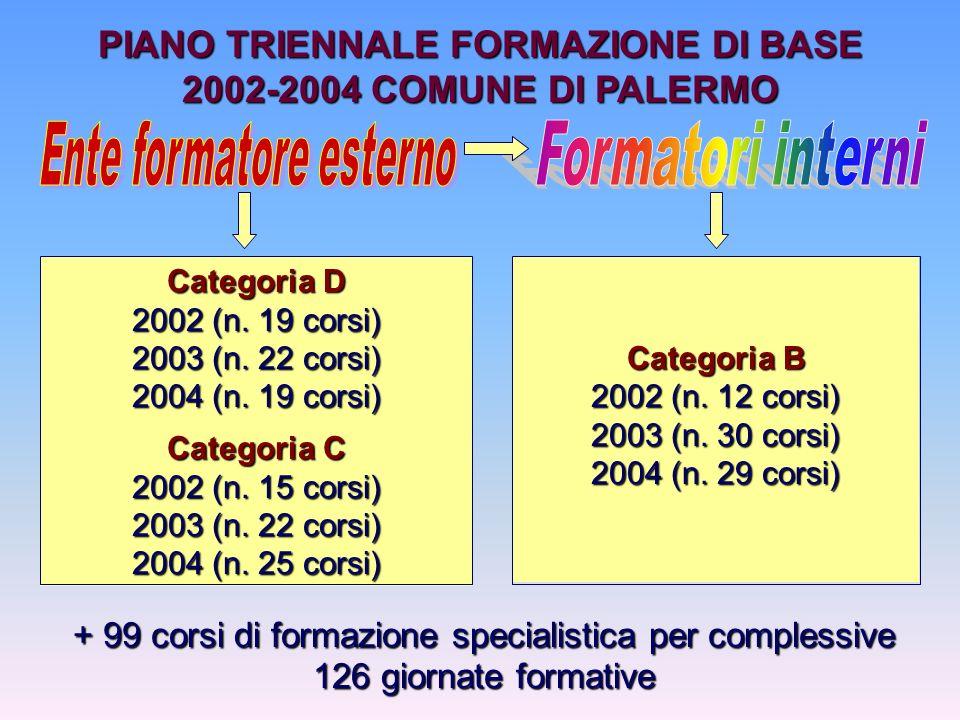 Categoria D 2002 (n. 19 corsi) 2003 (n. 22 corsi) 2004 (n.