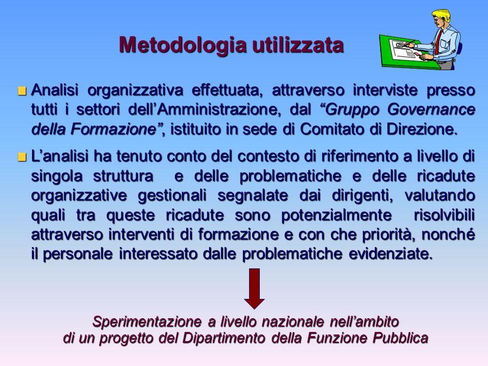 Analisi organizzativa effettuata, attraverso interviste presso tutti i settori dellAmministrazione, dal Gruppo Governance della Formazione, istituito in sede di Comitato di Direzione.