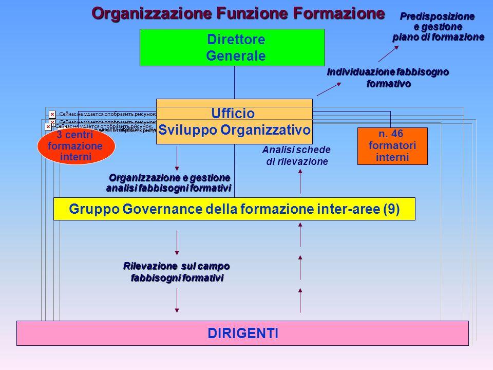 Direttore Generale Ufficio Sviluppo Organizzativo Gruppo Governance della formazione inter-aree (9) n.