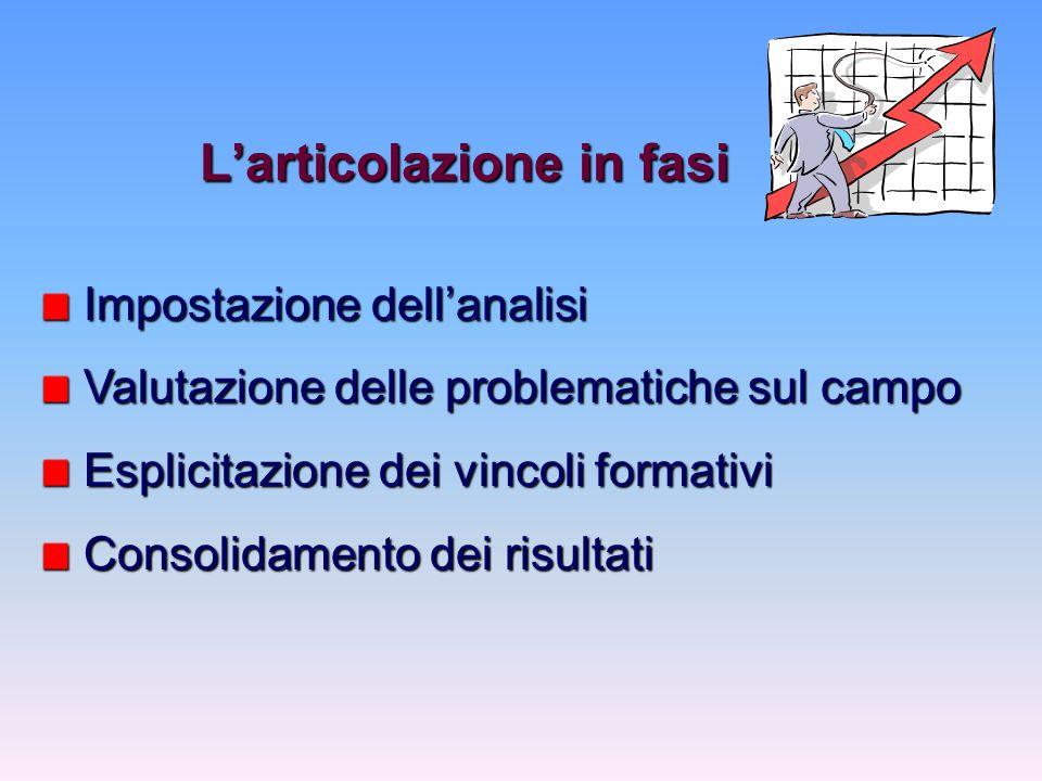 Larticolazione in fasi Impostazione dellanalisi Impostazione dellanalisi Valutazione delle problematiche sul campo Valutazione delle problematiche sul campo Esplicitazione dei vincoli formativi Esplicitazione dei vincoli formativi Consolidamento dei risultati Consolidamento dei risultati