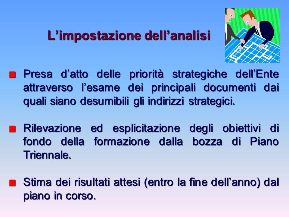Limpostazione dellanalisi Presa datto delle priorità strategiche dellEnte attraverso lesame dei principali documenti dai quali siano desumibili gli indirizzi strategici.